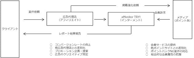 ビジネスフロー図