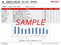 信頼性の満足度評価レポート