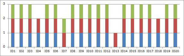 モニター別 タスク完了性グラフ