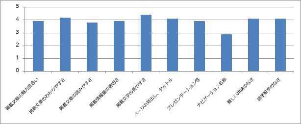 掲載情報の満足度グラフ