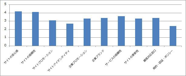 信頼性の満足度グラフ