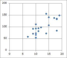 閲覧画面数と閲覧範囲数の関係図