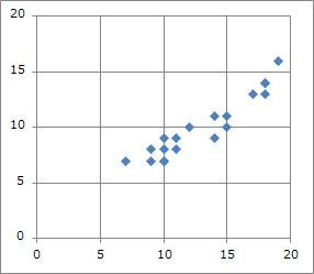 閲覧画面種類数と閲覧画面数の関係図