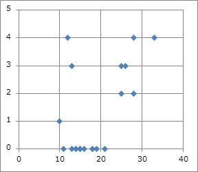 閲覧エラー画面数と最大閲覧ページ時間の関係図