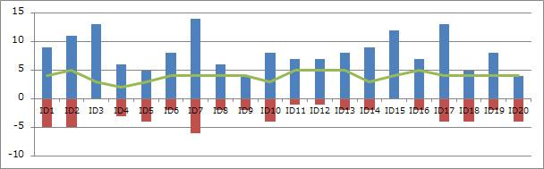 モニター別 タスク快適性グラフ