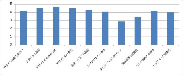 デザインの満足度グラフ