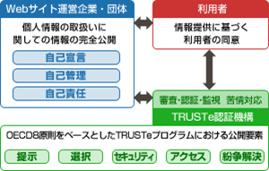 TRUSTeの基本理念